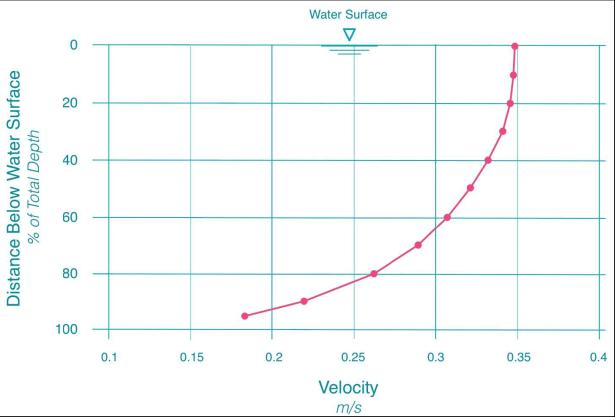 Flow-variance